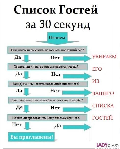 Список на свадьбу